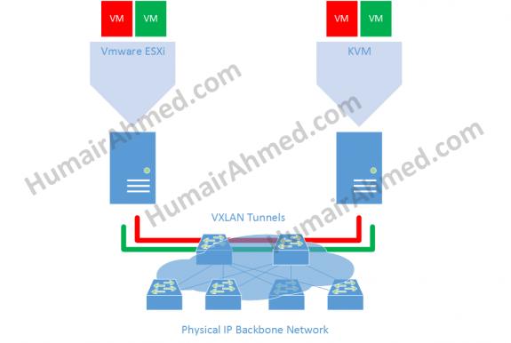 Network Overlay via VXLAN