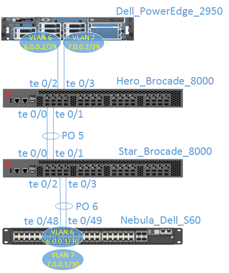 Lab Network Diagram