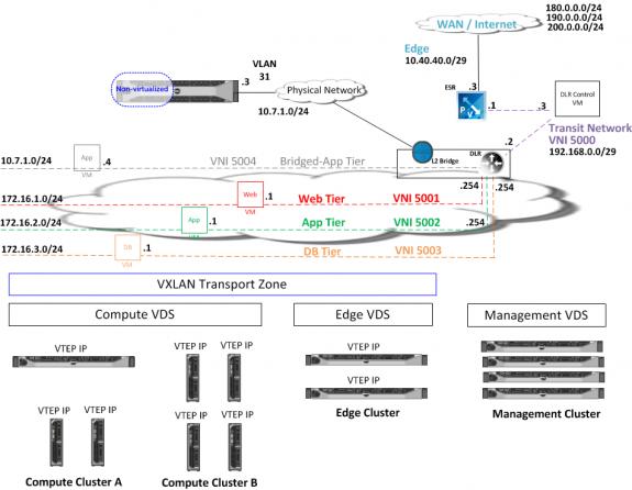 Logical design of Dell-VMware NSX setup