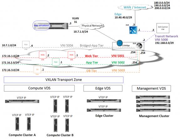 VMware NSX Logical Network Lab Diagram