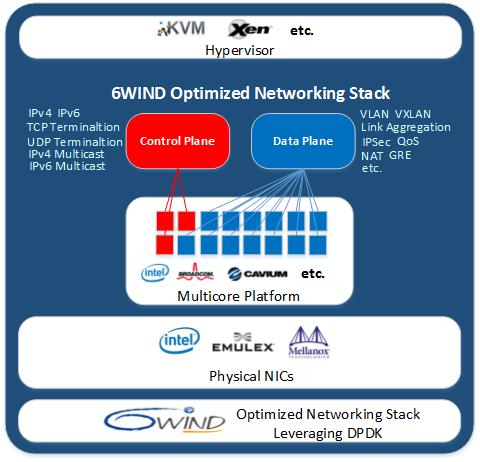 6WIND Virtual Accelerator Leveraging Multi-core Multi-processor Architecture