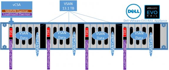 Dell-VMware EVO:RAIL Components