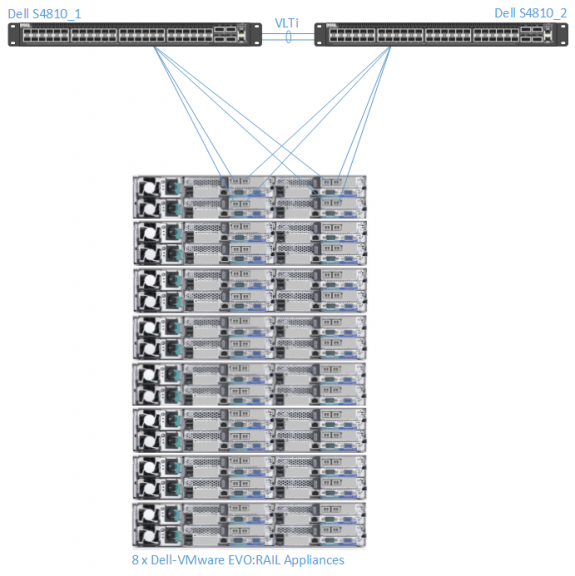 Dell-VMware EVO:RAIL Cluster Deployment with 8 x EVO:RAIL Appliances