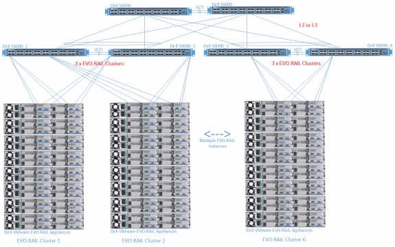 Network Diagram for Multiple Dell-VMware EVO:RAIL Cluster Deployments