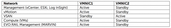 EVO:RAIL NIC Teaming Configuration