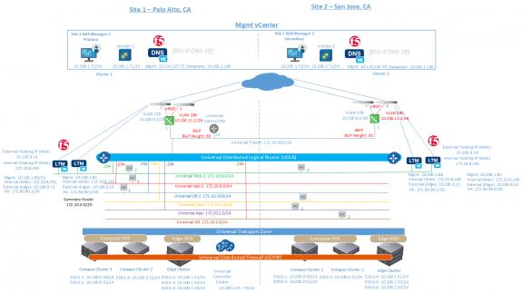 Figure 3: Cross-VC NSX and F5 BIG-IP DNS Multi-site DeploymentFigure 3: Cross-VC NSX and F5 BIG-IP DNS Multi-site Deployment