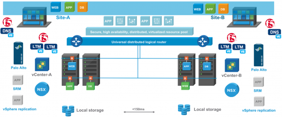 VMware NSX: Platform for Multi-site Solutions