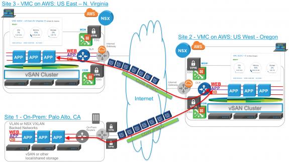 Humair's Blogs » Blog Archive » VMware Cloud on AWS – SDDCs Across
