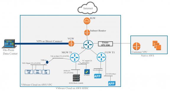 Humair's Blogs » Blog Archive » VMworld 2018: VMware Cloud on AWS