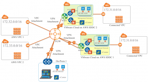 Humair's Blogs » VMware Cloud on AWS